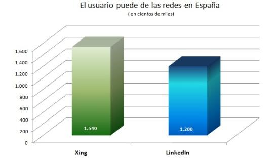 Usuarios en España