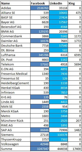 Tabelle Unternehmensprofile Folger
