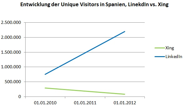 Entwicklung der Unique Visitors in Spanien, LinekdIn vs. Xing