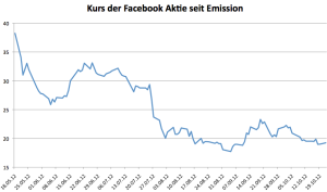 Facebook Kurse seit Emission