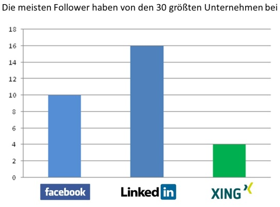 Dax 30 Follower 2012 Best Of