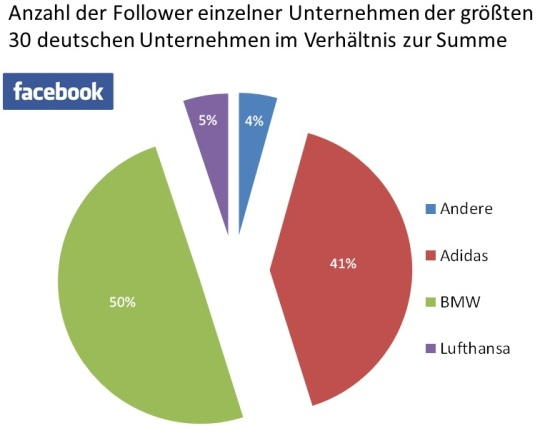 Dax 30 Follower 2012 Facebook