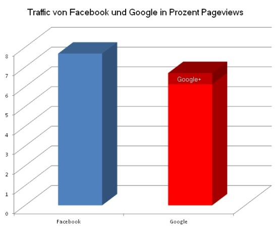 Traffic Google Facebook
