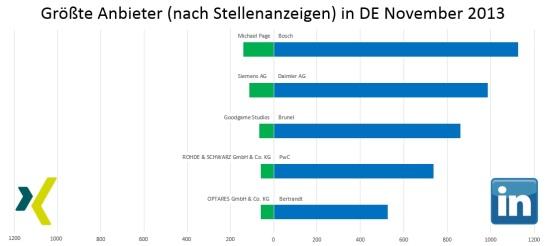 Größte Anbieter nach Stellenanzeigen in DE November 2013