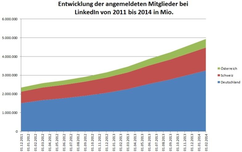 Entwicklung der angemeldeten Nutzer bei LinkedIn DACH 2011 bis 2014