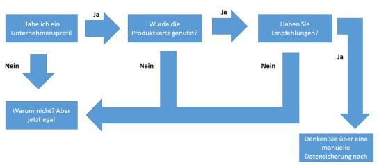Ablauf entfernen Produktkarte