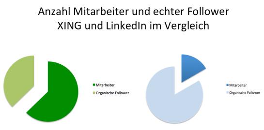 Mitarbeiter und organische Follower der DAX 30 Unternehmen 2015 XING und LinkedIn im Vergleich